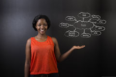 South African or African American woman teacher or student against blackboard SEO diagram Stock Images