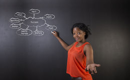 South African or African American woman teacher or student against blackboard success diagram Stock Images