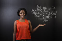South African or African American woman teacher or student against blackboard training diagram Royalty Free Stock Photo
