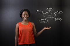 South African or African American woman teacher or student solution diagram Stock Image