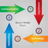 Sozialmedia-Tasten Stockbilder