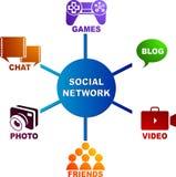 Sozialnetz Lizenzfreie Stockfotografie