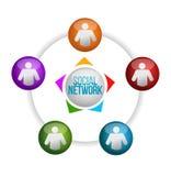 Sozialnetzkonzept mit zentralem Zeichen Stockfotos
