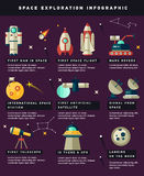 Space exploration timeline infographic Stock Image