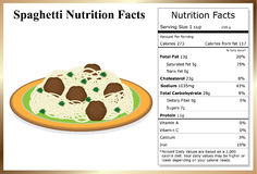 Spaghetti Nutrition Facts. Plate of spaghetti and meatballs with parsley and a nutrition label Stock Photos