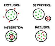 séparation d'exclusion d'inclusion d'intégration Image libre de droits