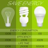 Sparen infographic energie Vergelijking van verschillende typesbollen stock illustratie