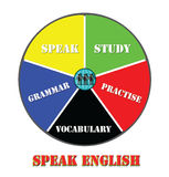 Speaking English, learning Pie Chart Stock Images