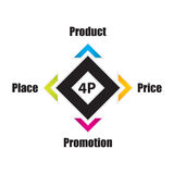 Special 4P marketing mix model. Business concept, product,price,place, promotion banner stock illustration