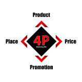 Special 4P marketing mix model. Business concept, product,price,place, promotion banner vector illustration
