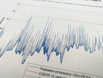 Spectre d'émissions rayonné avec des lignes de limite dans le rapport d'EMC photos stock
