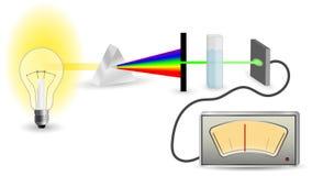 Spectrophotometry mechanism scheme Stock Photo