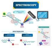 Spectroscopy vector illustration. Matter and electromagnetic radiation. Spectroscopy labeled vector illustration. Matter and electromagnetic radiation. Study of vector illustration