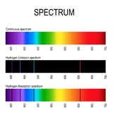 Spectrum. Spectral line for example hydrogen. Emission lines and Absorption lines vector illustration