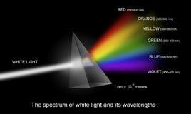 Spectrum van wit licht met golflengten Royalty-vrije Stock Afbeeldingen