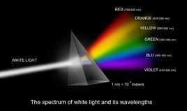 Spectrum of white light with wavelengths Royalty Free Stock Photos