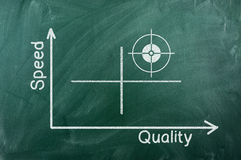 Speed quality diagram Royalty Free Stock Image
