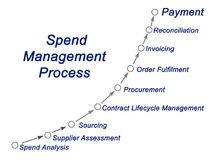 Spend Management Process. Components of Spend Management Process stock photo