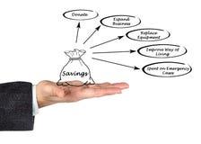 Spending of savings Stock Photos