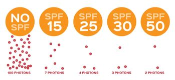 Spf and photons  / uv concept. On white background Royalty Free Stock Photos