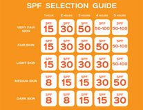 Spf selection guide  / uv concept. / orange Stock Image