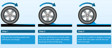 Spiegazione di aquaplaning Fotografia Stock Libera da Diritti