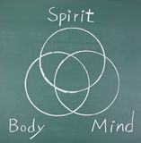Spirit, body and mind, drawing  circles. On blackboard Royalty Free Stock Photos
