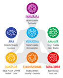 Spiritual indian chakra symbols, sacred geometry religion vector icons. Love and healing, solar and plexus illustration stock illustration