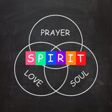 Spiritual Words Include Prayer Love Soul and Royalty Free Stock Photos
