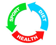 Sport, Diet and Health Arrow Diagram. 3d Rendering Royalty Free Stock Photography