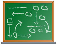 Sports Tactics on Chalkboard. Illustration of a Chalkboard showing various Sports Tactics to be used in the big game Royalty Free Stock Image