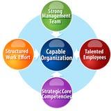 Sposobnych organizacj wymagań diagrama biznesowa ilustracja ilustracja wektor