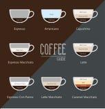 Ställ in typer av kaffe Royaltyfri Foto