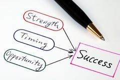 Stärke, Zeitbegrenzung, Gelegenheit und Erfolg Lizenzfreies Stockbild