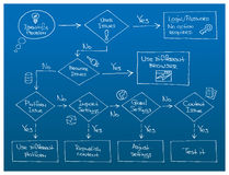 Störungssuche-Flussdiagramm Lizenzfreies Stockfoto