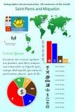St. Pierre-Miquelon Infographics para la presentación Todo el co libre illustration