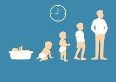 Stadien des Heranwachsens von Baby zu Mann Stockfotografie