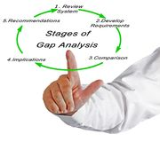 Stadien von Gap-Analyse Lizenzfreies Stockfoto
