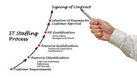 IT Staffing process Stock Photo