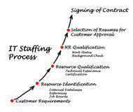 IT Staffing process Stock Image