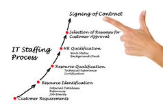 IT Staffing process Royalty Free Stock Images