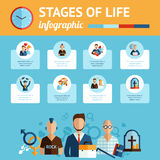 Stages of life infographic report print Stock Images