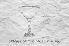 Stages of the sales funnel, Attract Engage Convert Delight versi Royalty Free Stock Images