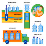 Stages of water extraction, delivering to customers, use in bottles. Stages of water extraction, delivering to customers, and ready to use fresh aqua in water stock illustration