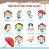 Stagione delle pioggie malata royalty illustrazione gratis