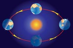 Stagione sulla terra del pianeta. Equinozio e solstice. Immagini Stock Libere da Diritti
