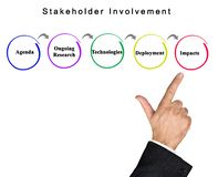 Stakeholder Involvement. From agenda to impact stock images