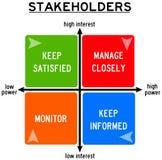 stakeholders Foto de Stock Royalty Free