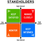 Stakeholders. How manage different kinds of company stakeholders Royalty Free Stock Photo
