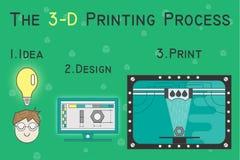 Stampando le fasi sul piano della stampante 3D Fotografie Stock